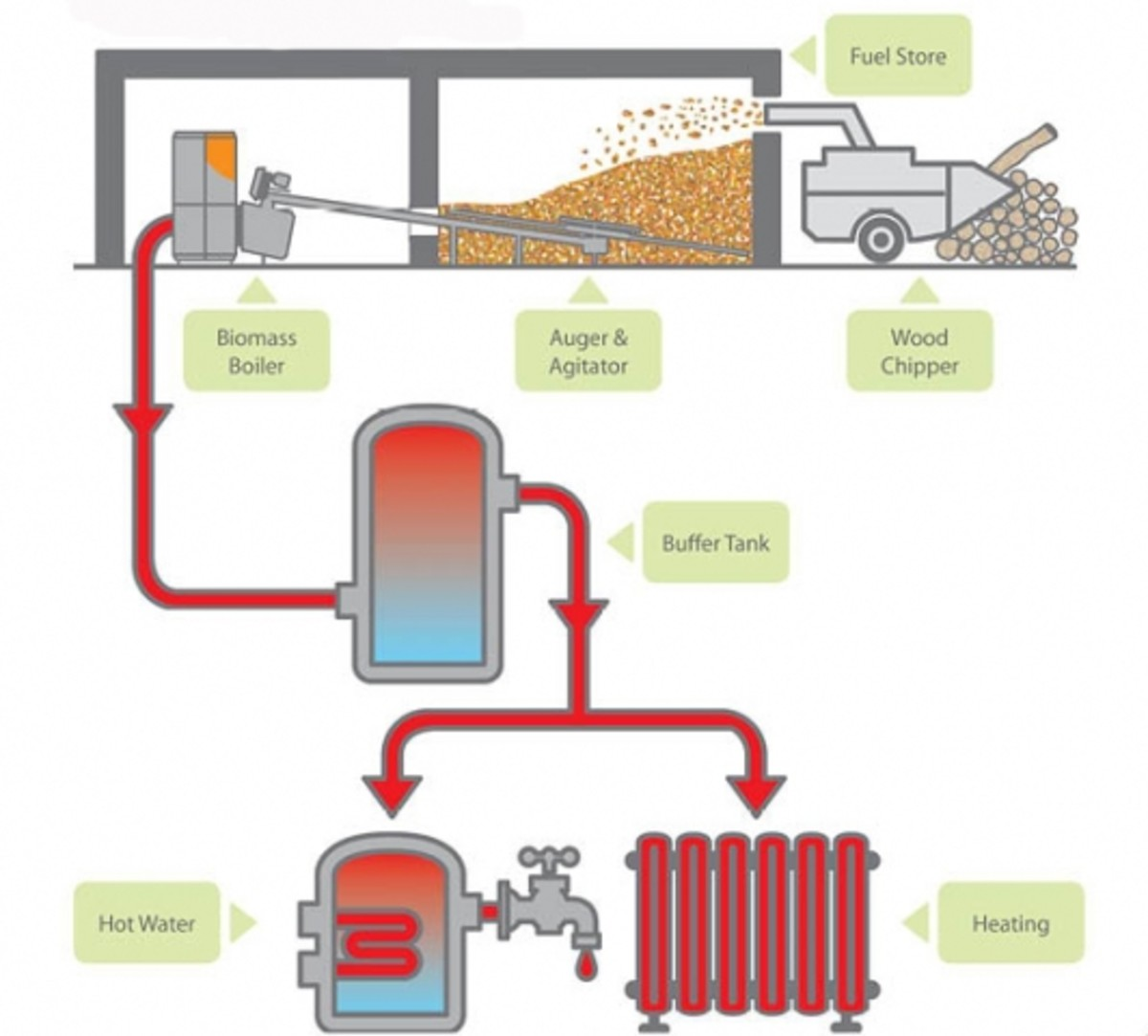Flow chart detailing wood chip fuel stores