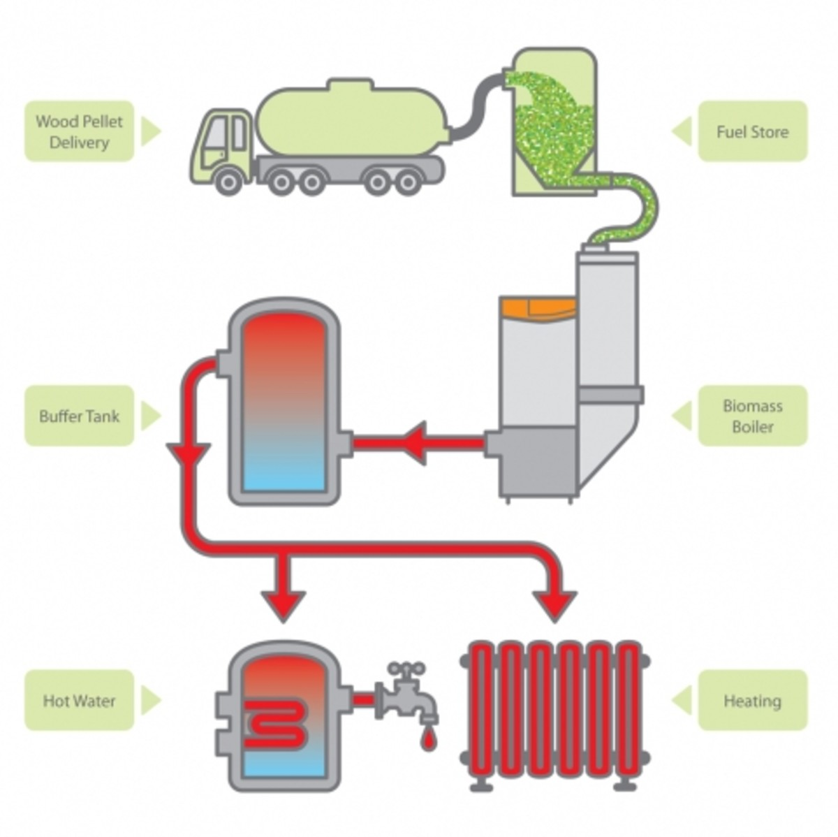 Wood pellet delivery to consumption and output flow chart diagram