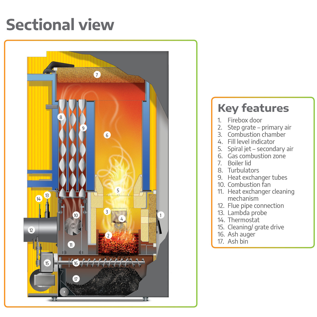 Guntamatic Biocom biomass boiler information