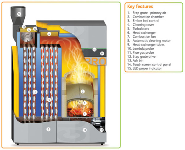 Treco launches up to 1MW biomass boiler system | Treco