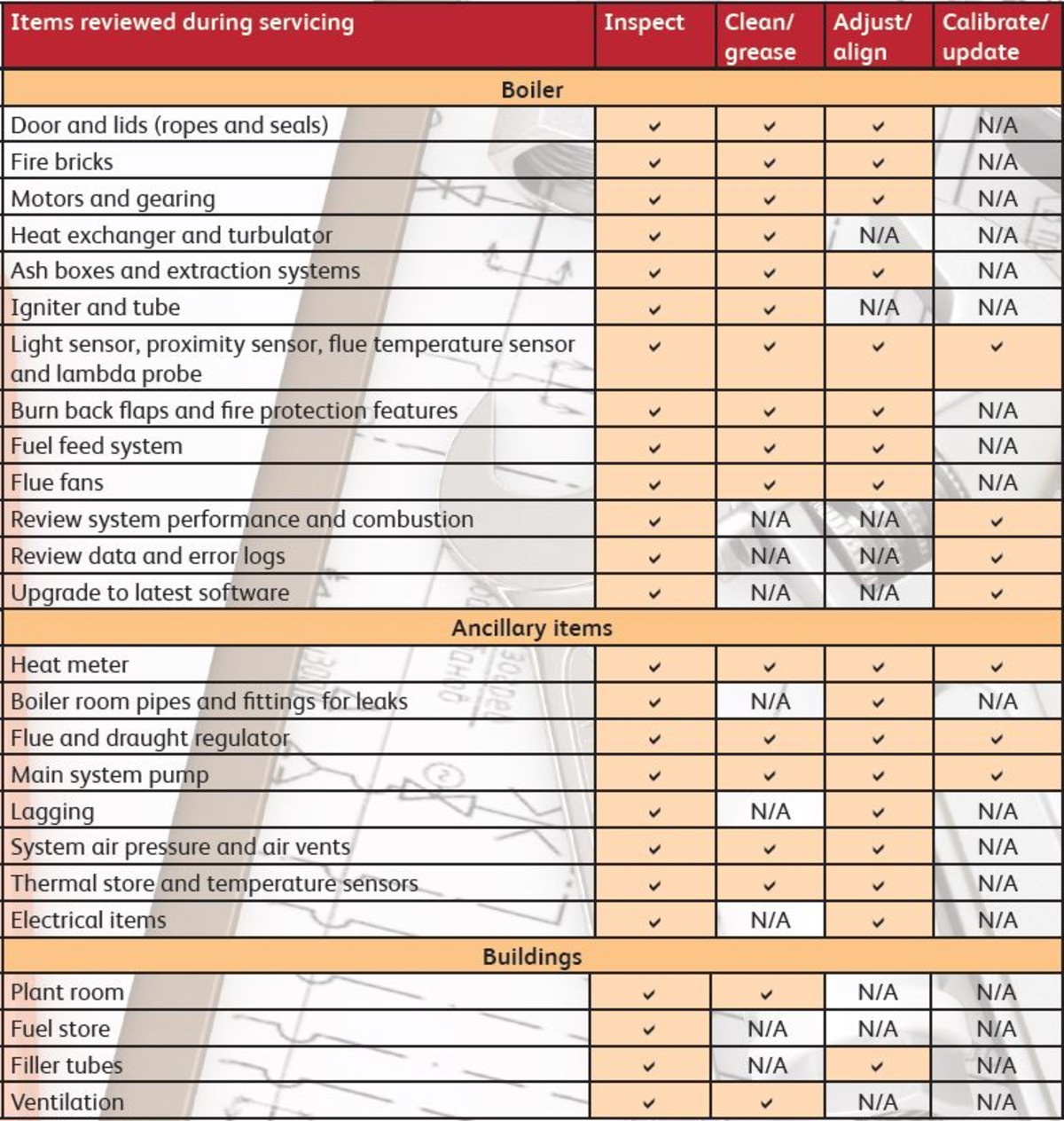 table showing what is included in a biomass service
