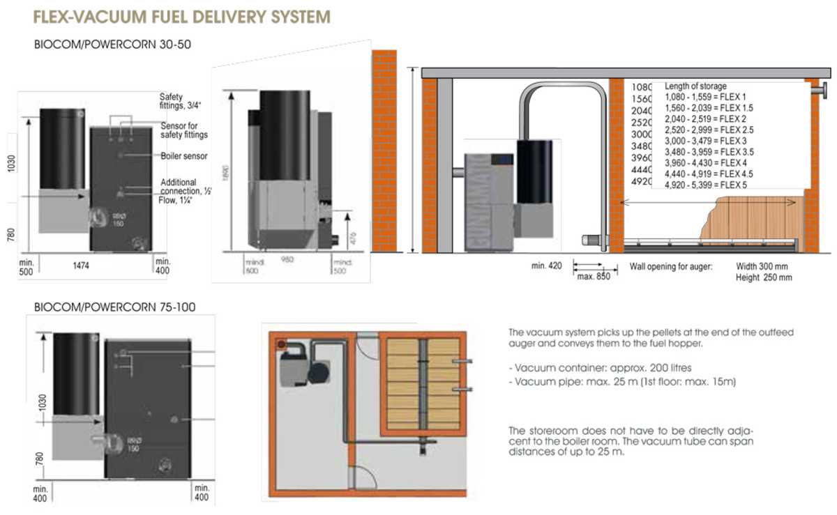 Biocom Biomass Boiler Treco 100 2 In Stock Dimensions Wiring Diagram We Always Recommend Building A Fuel Store Of Sufficient Size To Minimise The Amount Fills Three Or Four Times Per Annum And Enable You Bulk
